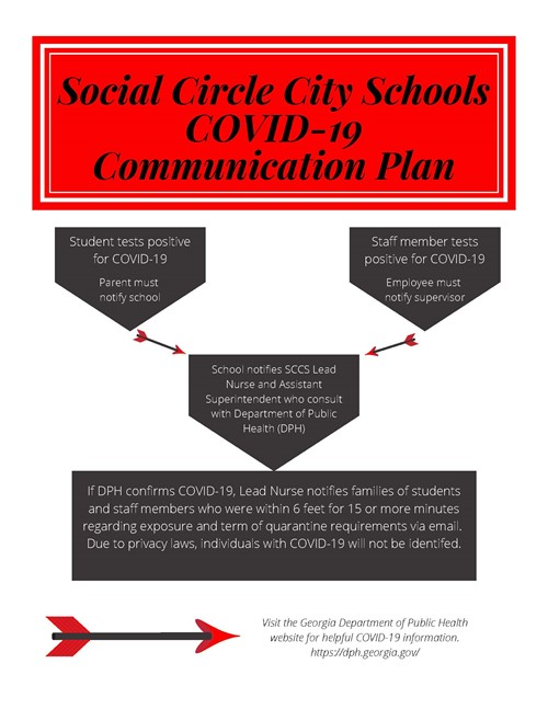 Covid communication plan